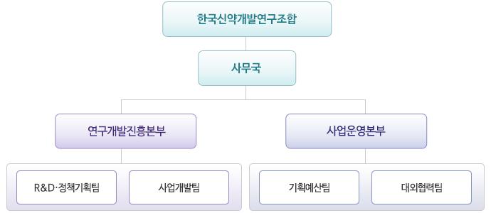 한국신약개발조합 조직도